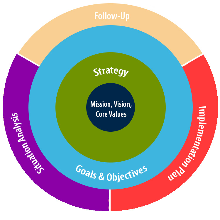 strategic planning circles